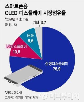 "LG OLED의 '8년 뚝심'…""올 매출 30조, 영업익 3조 겨냥"""