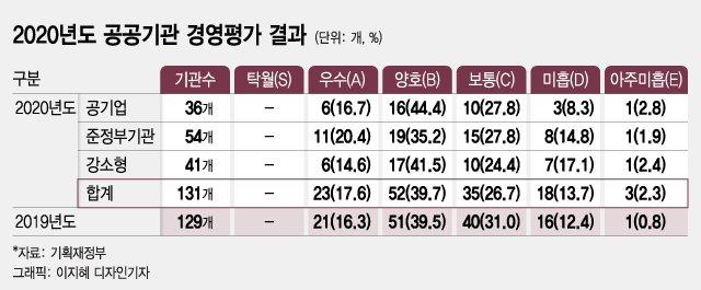 LH 경영평가 D등급, 124만원 직원 성과급도 '일단 스톱'