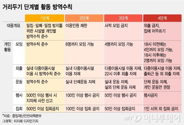 8명 모임 허용·자정까지 영업…내달 거리두기 완화된다