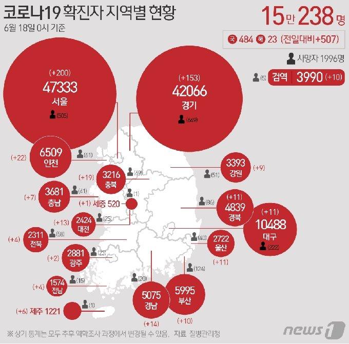 18일 질병관리청 중앙방역대책본부에 따르면 이날 0시 기준 국내 코로나19 누적 확진자는 507명 증가한 15만238명으로 나타났다. © News1 최수아 디자이너
