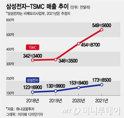 TSMC 왜 못 따라잡나…삼성전자가 부족한 3가지