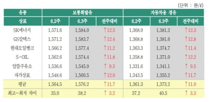 한국석유공사 오피넷 주간 유가동향 캡쳐(2021년 6월3주)