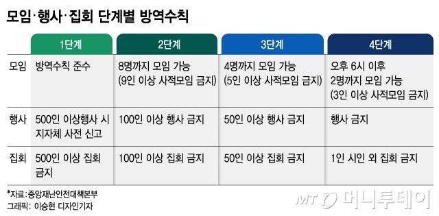새 거리두기 개편안, 자영업·소상공인 규제 대폭 완화