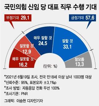 엇갈린 여야 당대표 평가…이준석 '긍정기대' 58%
