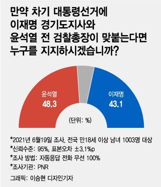 'X파일' 논란탓? 尹 지지율 떨어져 불안한 1위…최재형 첫 '톱5'