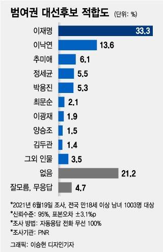 윤석열 vs 이재명, 오차범위 내로…최재형 '톱5', 추미애 '약진'
