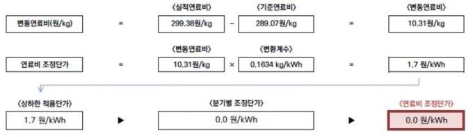 자료=한국전력
