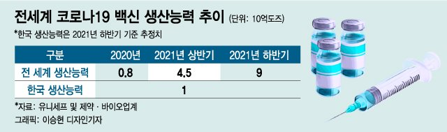 年 5억명분 백신 생산 韓, 글로벌 '빅4'도약…10조 시장 겨냥