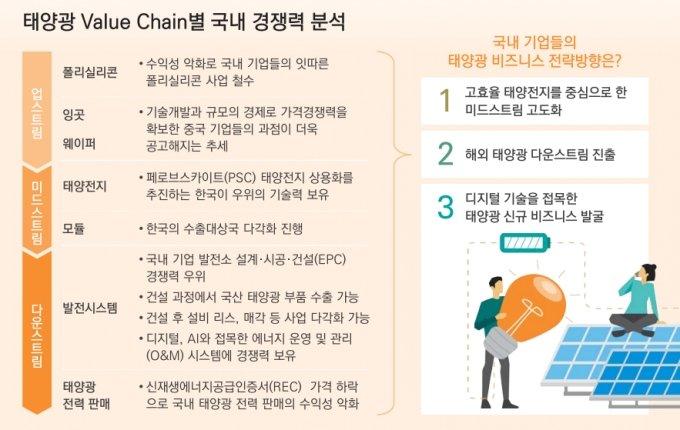 태양광 발전, 20년 뒤 석탄 제치고 1위…韓 기업 전략 3가지는?