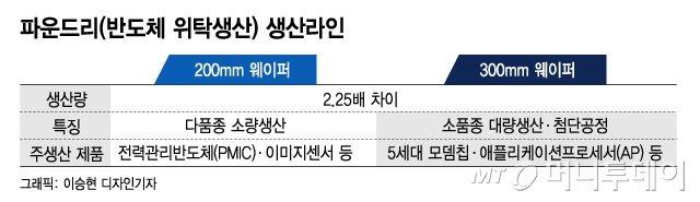 """""""점유율 1%도 안 되지만""""…SK의 파운드리 베팅 '믿는 구석'"""