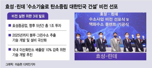 '수소 선봉' 효성, 그룹 모태 울산에서 '100년 새 역사' 쓴다