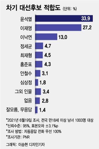 """'윤석열 X파일'에 야권 일제히 엄호…""""김대업 시즌2 시작"""""""
