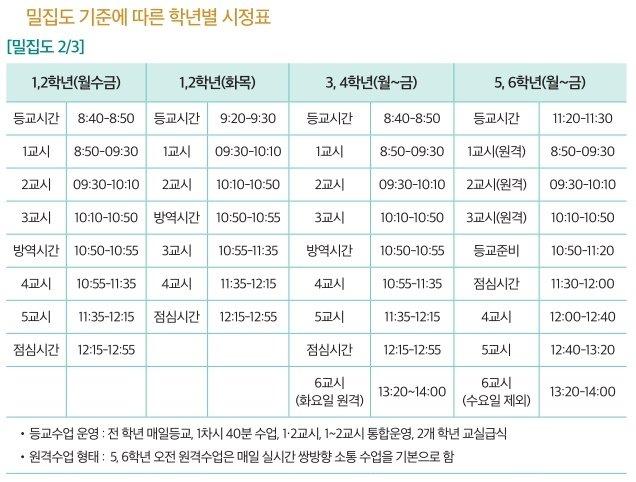 서울 불암초, 밀집도 기준에 따른 학년별 시정표.(교육부 제공)/뉴스1