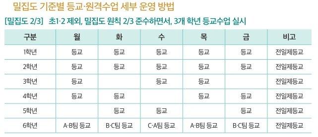 부산 남문초, 밀집도 기준별 등교·원격수업 세부 운영 방법.(교육부 제공)/뉴스1