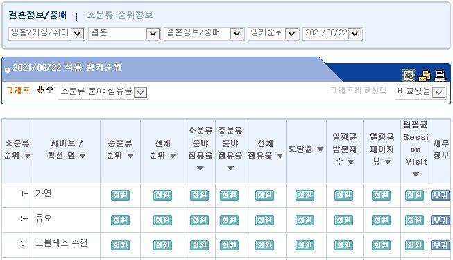 결혼정보회사 가연, 랭키닷컴 결혼정보·중매 분야 6월 2주 1위