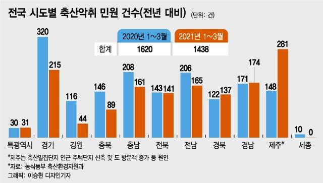'3無 제주' 축산 악취도 없앴다…'청정 4無島' 혼저옵서예