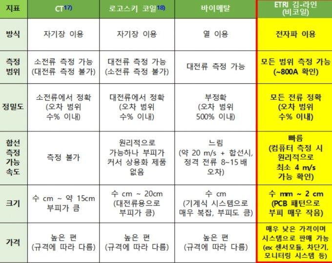 과전류 차단 센서 방식별 특징 비교. /자료=ETRI