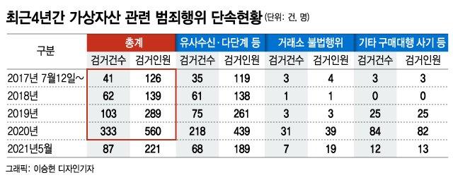 [단독]친구 폰 훔쳐 '이더리움' 빼돌리기까지…4년간 '코인' 범죄 5.7조