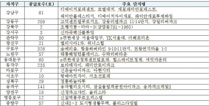 서울주택도시공사, 행복주택 1278세대 공급