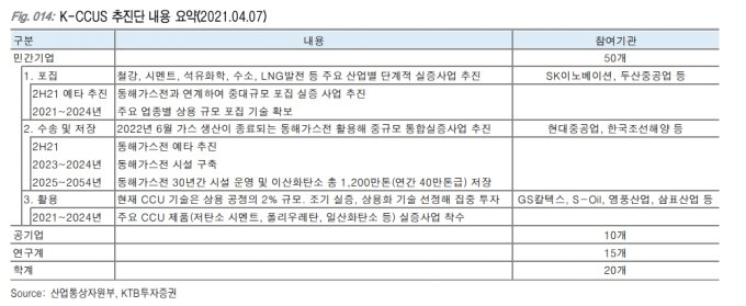 K-CCUS 추진단 개요 / KTB투자증권 보고서 내용 캡쳐