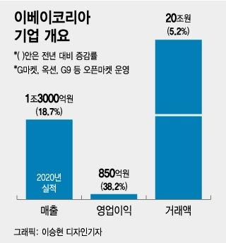 """""""쿠팡, 쓱 제칠까"""" 정용진의 승부수, 이베이 품은 신세계"""