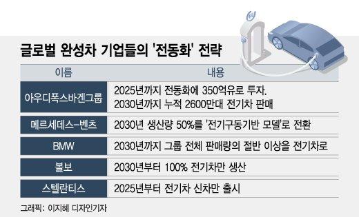 """""""총성 울린 전기차 전쟁""""…르·쌍·쉐 '참전'할까"""