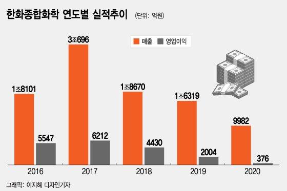"""한화종합화학, 돌연 상장철회 이유는?···""""미래가치 더 높인다"""""""