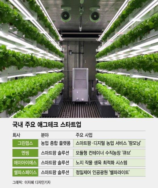 전세계 식량위기 해결 할 기술, 여기 다 모였다