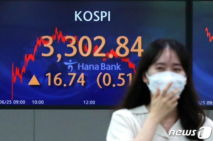 25일 서울 중구 하나은행 명동점 딜링룸 전광판에 코스피 지수가 전일대비 16.74포인트(0.51%) 상승한 3302.84를 나타내고 있다.  /사진=뉴스1