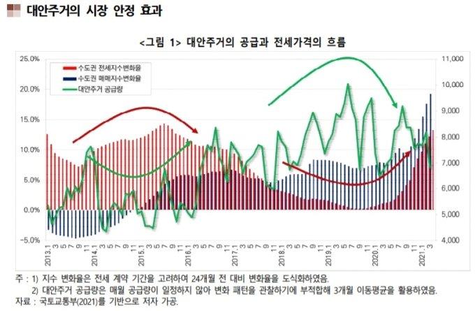 /자료=한국건설산업연구원