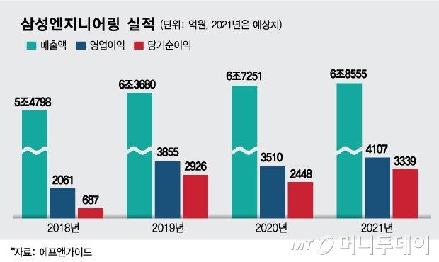 /그래픽=김현정 디자인기자