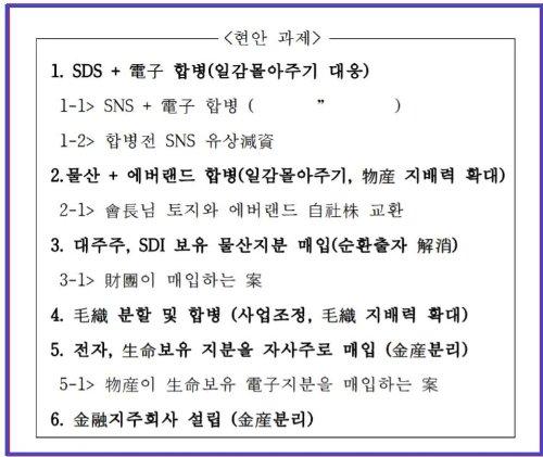 그룹 지배구조 개선 방안인 '프로젝트G'의 주요 현안 목료/자료출처: 이용우 더불어민주당 의원실