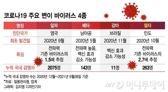 코로나 변이 변화무쌍 '공격'…'방패' 가다듬는 K-진단·백신