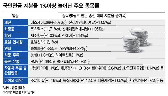 국민연금 '경기재개' 베팅, 패션·항공·화장품 지분 늘렸다