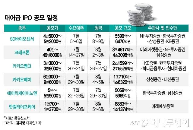 균등배정 늘리고 부담스러운 공모가 깎고…IPO시장 슈퍼乙 '개미'