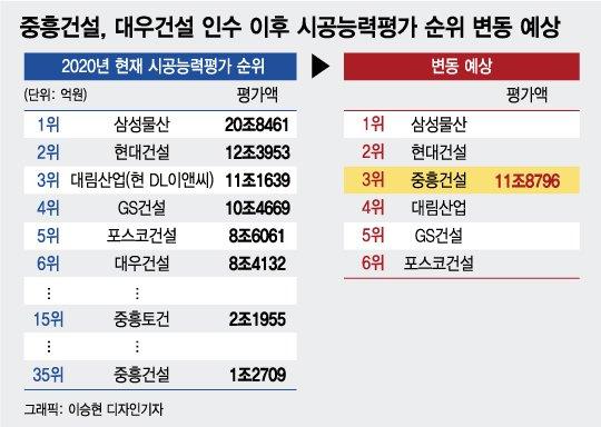 대우 품은 중흥, '탑3' 대형건설사 된다