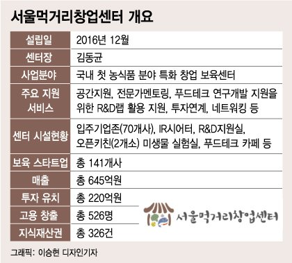 비빔밥·김치에 빠진 해외 투자자들, 'K-푸드테크'로 눈 돌렸다