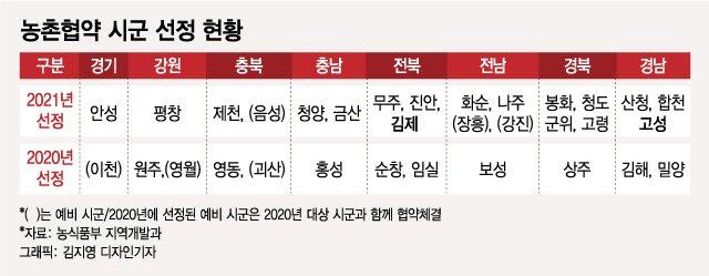 """""""농촌, 워라밸 실현 최적지로""""…농식품부·지자체 힘 모았다"""