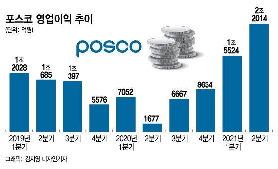 포스코 2Q 영업익 2.2조원 잭팟, 철강 신화 새로 썼다(상보)