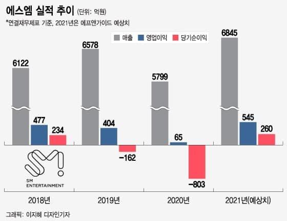 올해만 주가 102% 수직상승, 원조 아이돌 왕국 SM