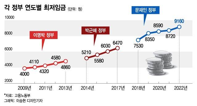 내년도 최저임금 9160원…文공약 '1만원 최저임금'은 없었다