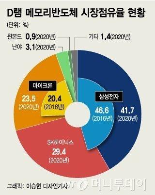 우리들의 일그러진 '10만전자'