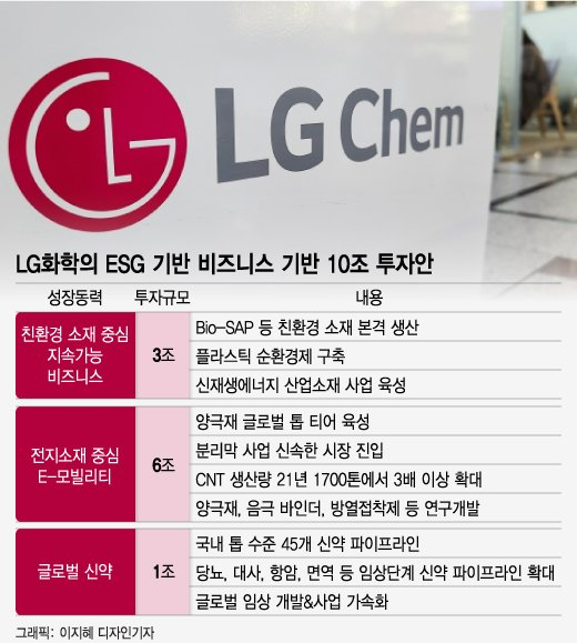 LG화학, ESG 맞춰 포트폴리오 대전환···10조 쏟는다