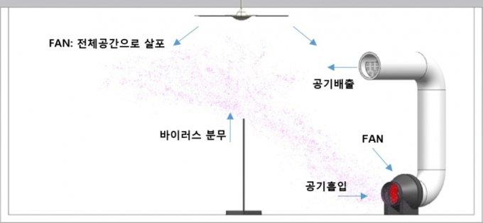서울바이오시스 공기 살균 실험 구성도. /자료제공=서울바이오시스