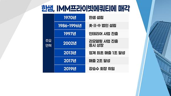 """[투자뉴스7] 매물로 나온 인터파크·한샘 """"관심 없다! 돈 잘버는 이 기업들에 주목해야"""""""