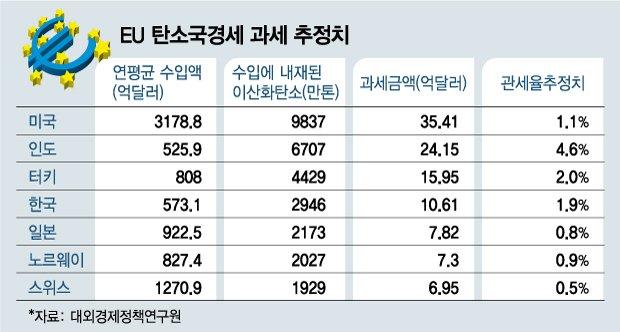 韓철강기업 매년 수조원 뜯길 판…EU '탄소국경세' 실현될까