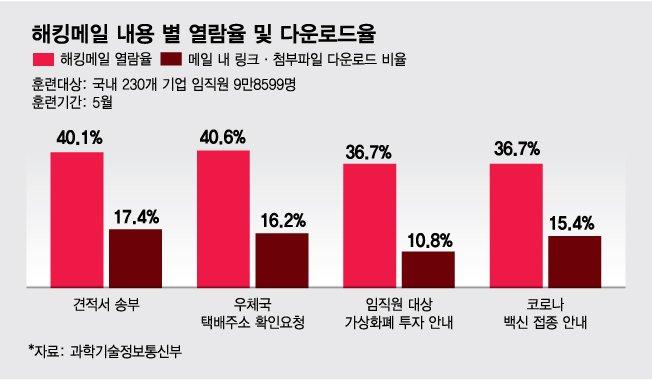 그래픽: 김다나 디자인기자