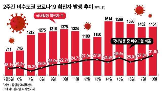 오늘부터 전국이 '5인 금지'…강릉은 비수도권 최초 4단계