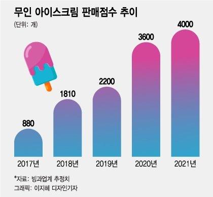 7월 빙과류 20% 더 팔렸다...해태아이스크림 효과에 '빙그레'