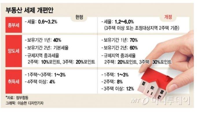 """양도세 50%→70% '신풍속도'..""""매수자가 대납, 나라도 인정했다?"""""""